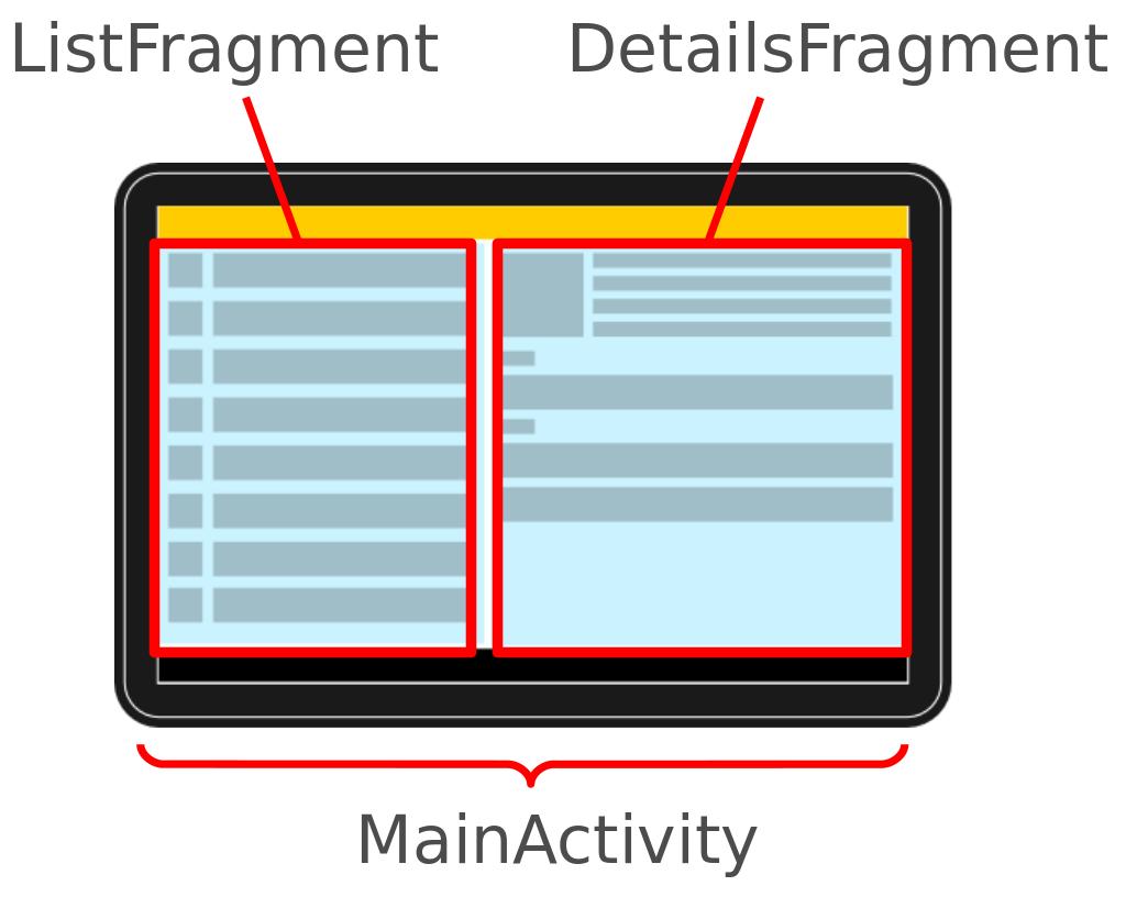 Android高效入門-Fragment片段的由來與生命週期