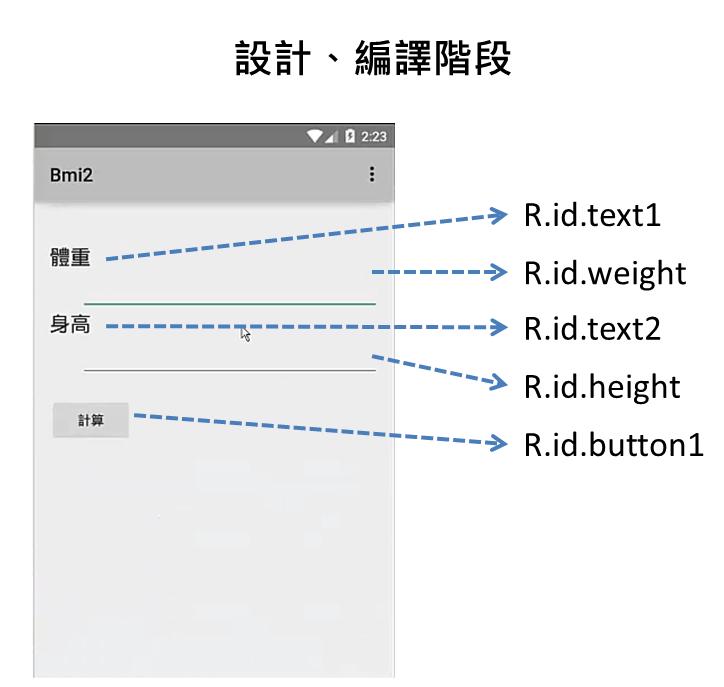 專案的資源,Layout、字串與圖檔等,但沒有R類別就麻煩了