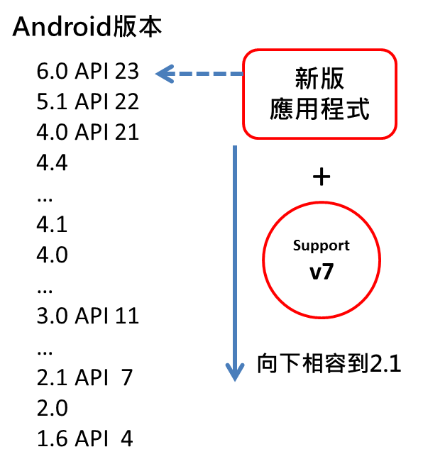 Android Support Library—支援函式庫