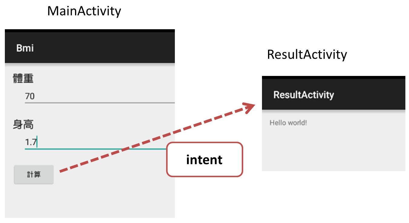 使用Intent轉換Activity並傳遞資料,什麼是Intent意圖?