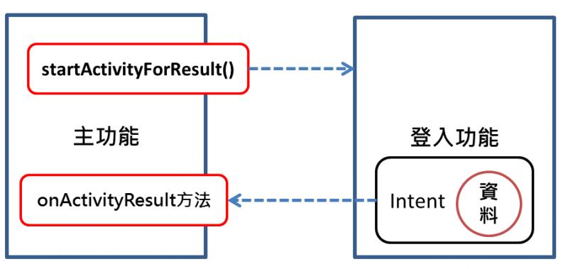 轉換畫面後,按返回鍵回到前一個Activity時怎麼取得結果? onActivityResult方法