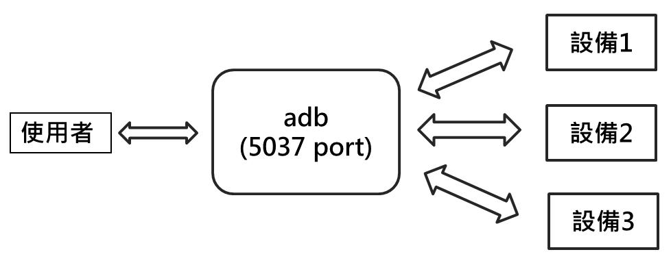 使用ADB登入模擬器